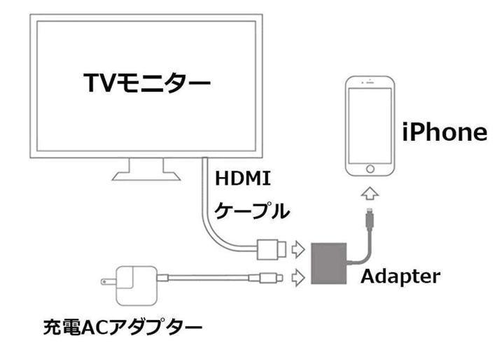 HDMIケーブルを使ったiPhoneとテレビの接続